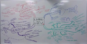 Whiteboard Mind Map - Anna Saraceno